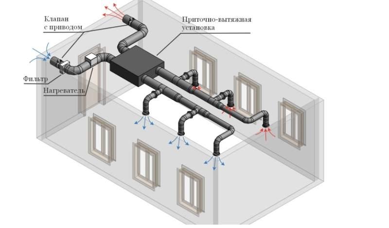 - обеспечение необходимого объема свежего воздуха в помещении;