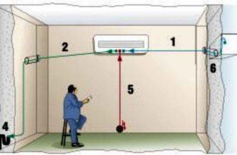 Как выбрать место для установки сплит-системы?