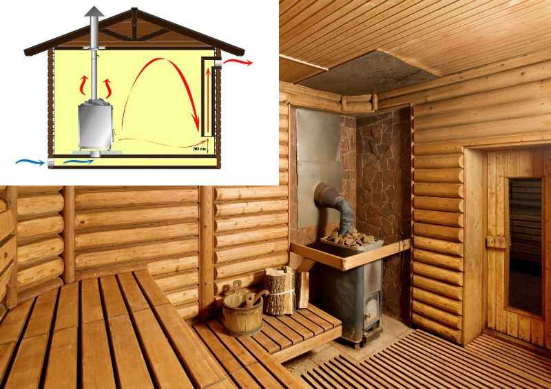 Необходимость установки вентиляционной системы в бане