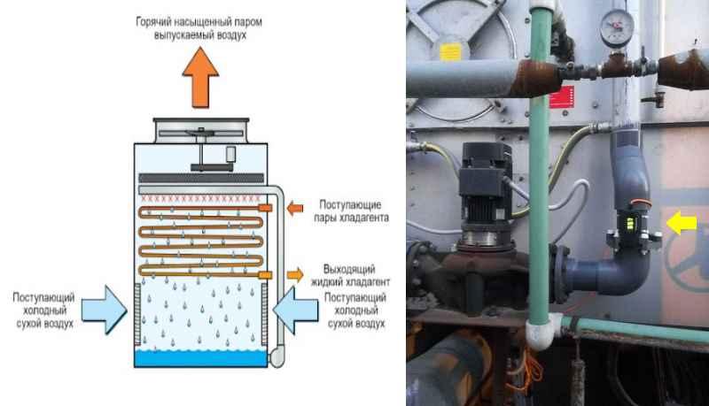 Накипь снижает теплопроводность конденсатора