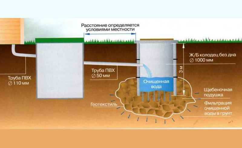 труба отвода выделяющихся в следствии жизнедеятельности бактерий газов