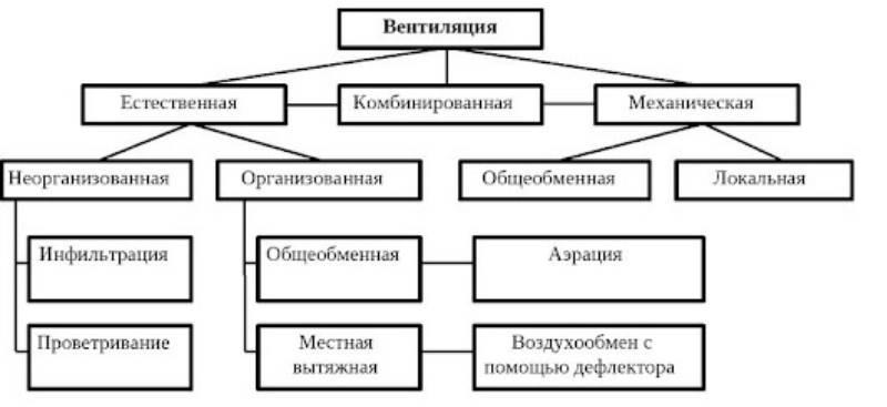 схема систем вентиляции