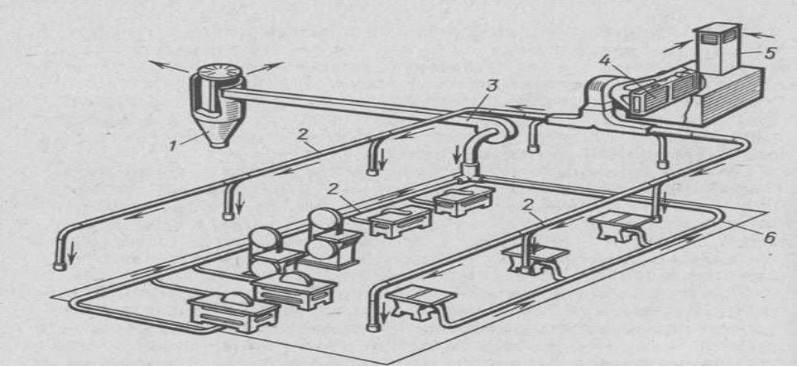 Особенности местной вентиляции промышленных помещений