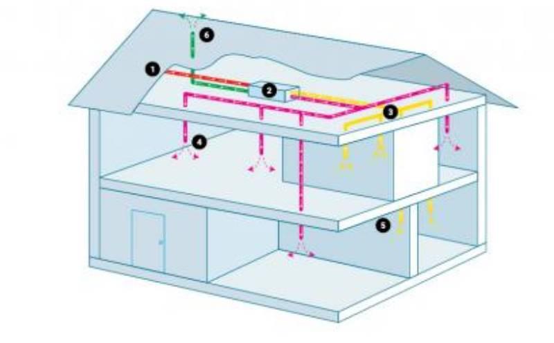 Неправильное место выбора для проектирования воздуховодов