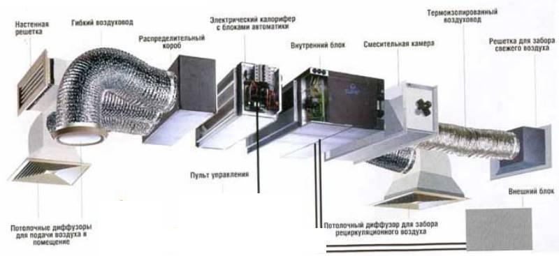 - выбрать оптимальное место для установки оборудования;